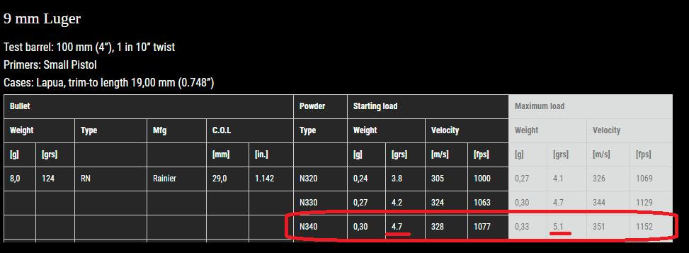 Vihtavouri N340 9mm luger 124gn